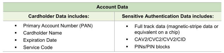 Table image of PCI DSS cardholder data and sensitive authentication data