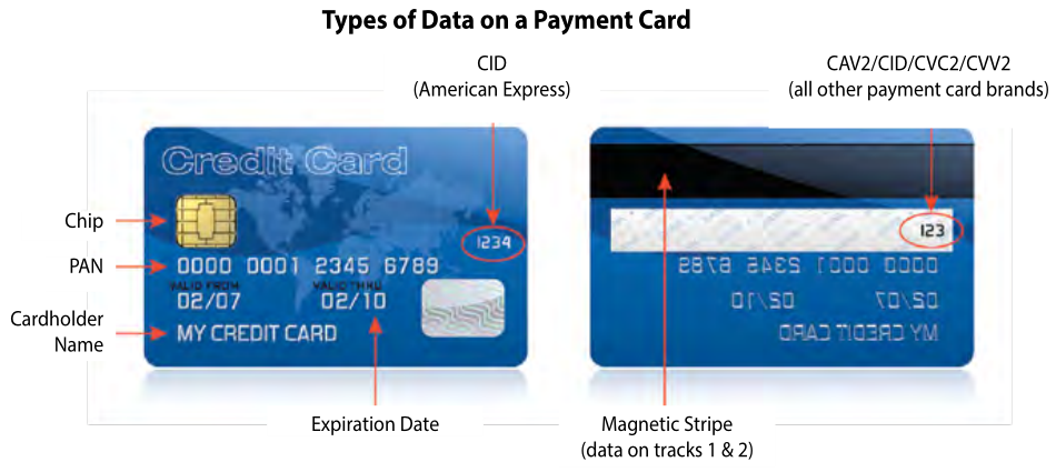 Image of credit card front and back showing types of data for PCI DSS