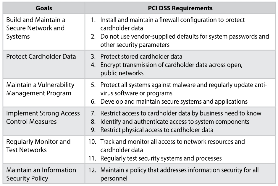 Table image of PCI DSS goals and requirements